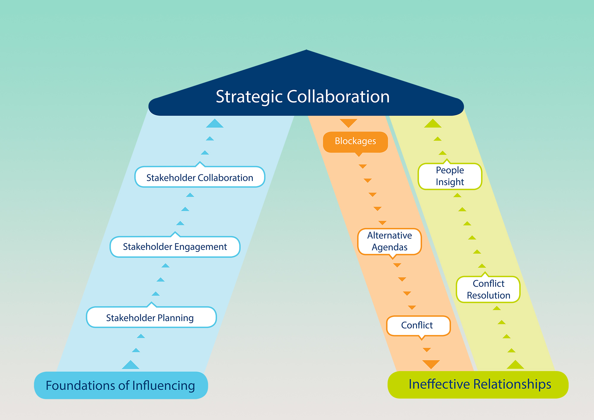 Develop influencing Skills and Reap the Rewards   OPIC Group